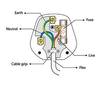 is there an easy way to remember what wire goes where in a plug?